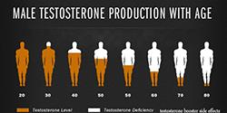 Természetes tesztoszteronszint növelők