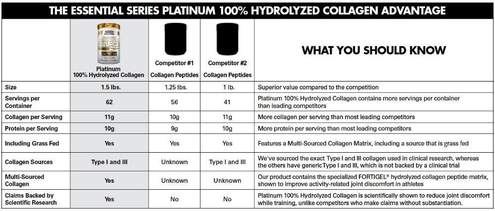 MuscleTech Platinum Hydrolyzed Collagen Mr Supplement